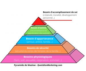 schema pyramide de maslow