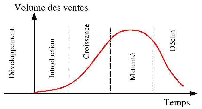 cycle de vie produit marketing